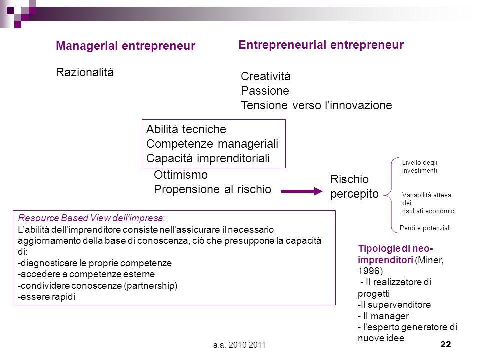 a.a. 2010 201122 Entrepreneurial entrepreneur Managerial entrepreneur Razionalità Creatività Passione Tensione verso linnovazione Ottimismo Propension