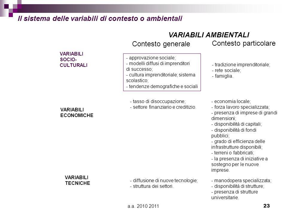 a.a. 2010 201123 VARIABILI TECNICHE VARIABILI AMBIENTALI - approvazione sociale; - modelli diffusi di imprenditori di successo; - cultura imprenditori
