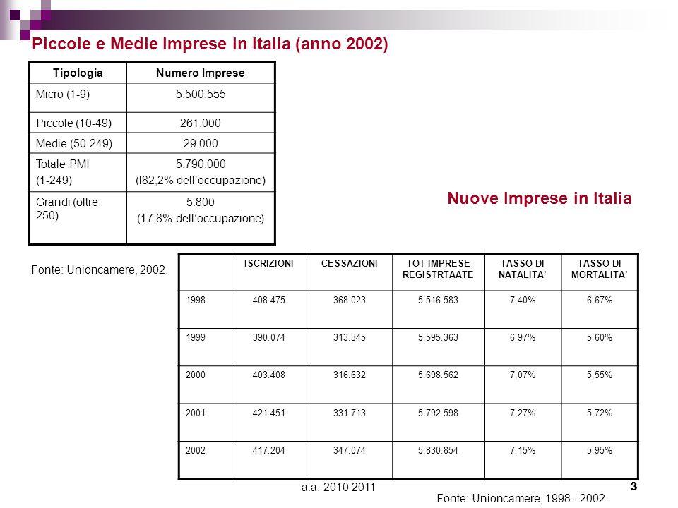 a.a. 2010 20113 TipologiaNumero Imprese Micro (1-9)5.500.555 Piccole (10-49)261.000 Medie (50-249)29.000 Totale PMI (1-249) 5.790.000 (l82,2% delloccu
