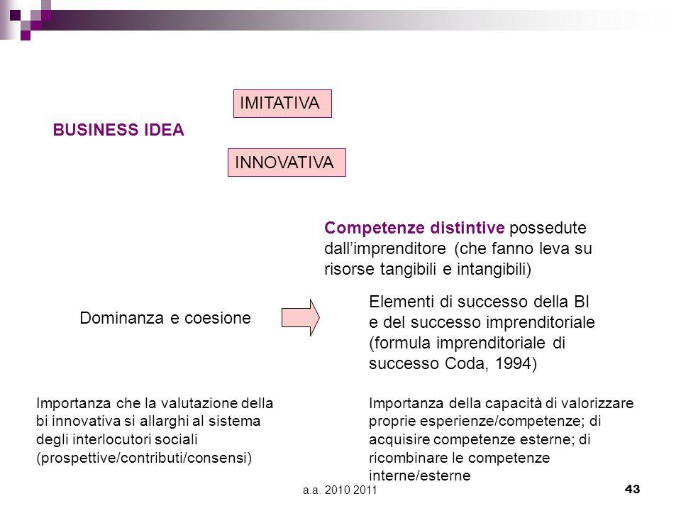 a.a. 2010 201143 BUSINESS IDEA IMITATIVA INNOVATIVA Competenze distintive possedute dallimprenditore (che fanno leva su risorse tangibili e intangibil