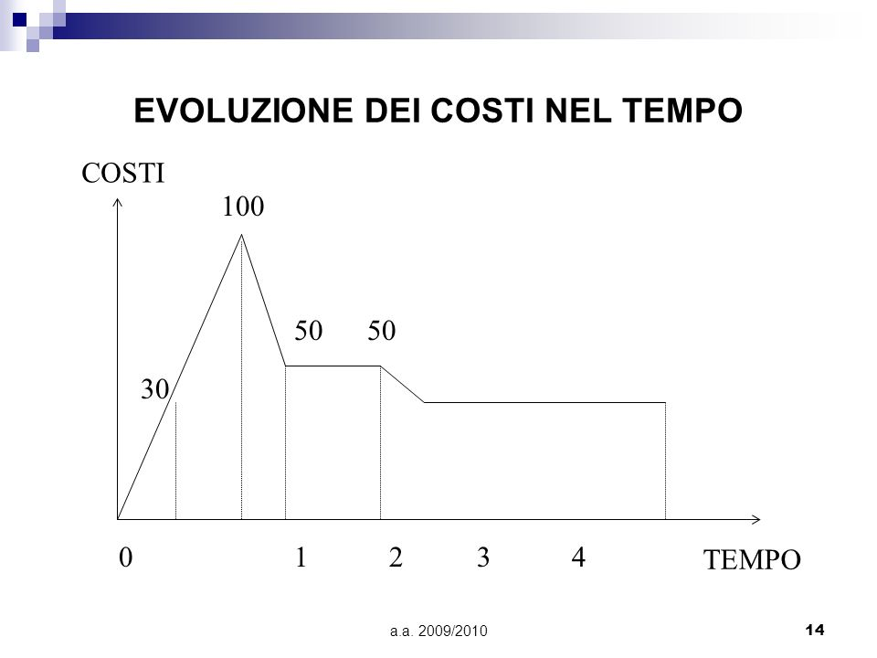a.a. 2009/201014 EVOLUZIONE DEI COSTI NEL TEMPO 30 100 01 2 3 4 COSTI TEMPO 50