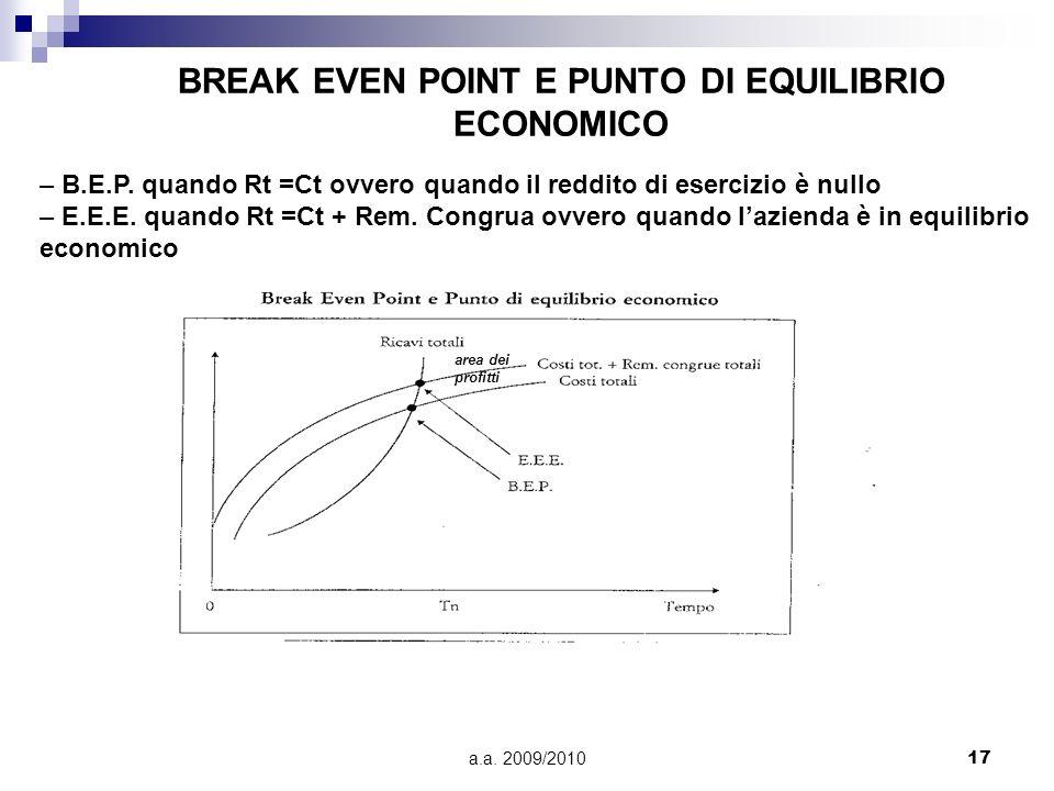 a.a. 2009/201017 BREAK EVEN POINT E PUNTO DI EQUILIBRIO ECONOMICO area dei profitti – B.E.P. quando Rt =Ct ovvero quando il reddito di esercizio è nul