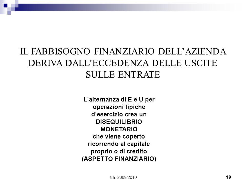a.a. 2009/201019 IL FABBISOGNO FINANZIARIO DELLAZIENDA DERIVA DALLECCEDENZA DELLE USCITE SULLE ENTRATE Lalternanza di E e U per operazioni tipiche des