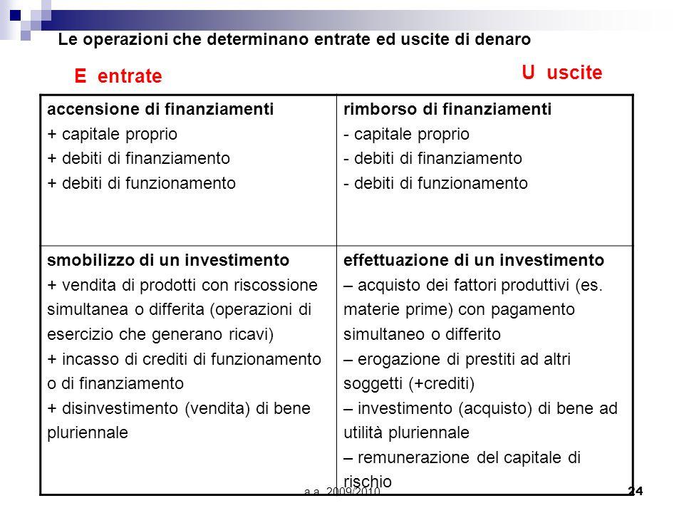 a.a. 2009/201024 Le operazioni che determinano entrate ed uscite di denaro accensione di finanziamenti + capitale proprio + debiti di finanziamento +