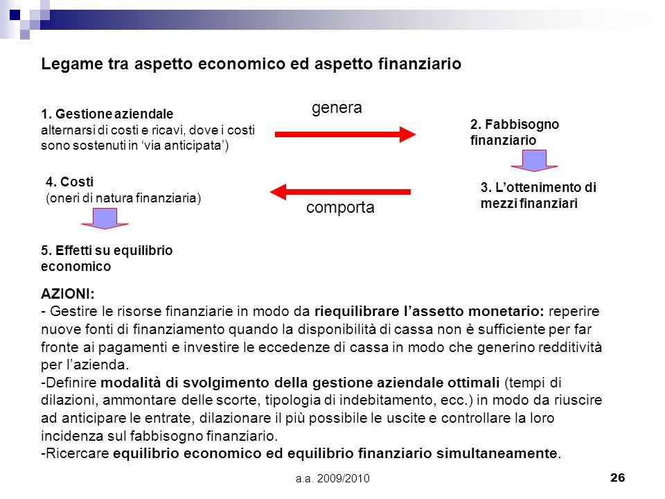 a.a. 2009/201026 Legame tra aspetto economico ed aspetto finanziario 1. Gestione aziendale alternarsi di costi e ricavi, dove i costi sono sostenuti i