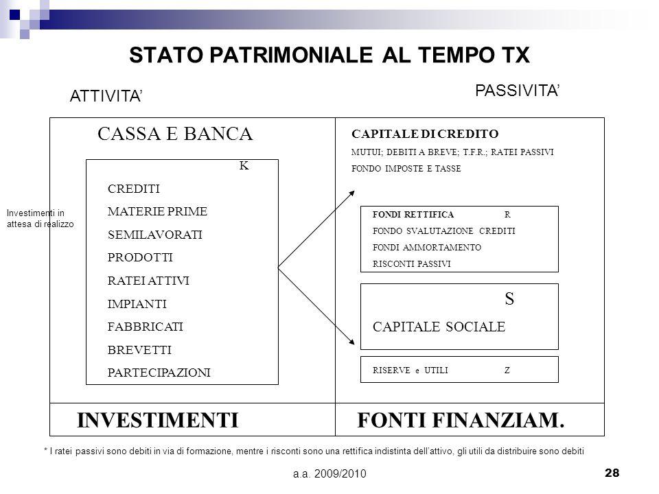 a.a. 2009/201028 STATO PATRIMONIALE AL TEMPO TX INVESTIMENTIFONTI FINANZIAM. CASSA E BANCA CAPITALE DI CREDITO MUTUI; DEBITI A BREVE; T.F.R.; RATEI PA