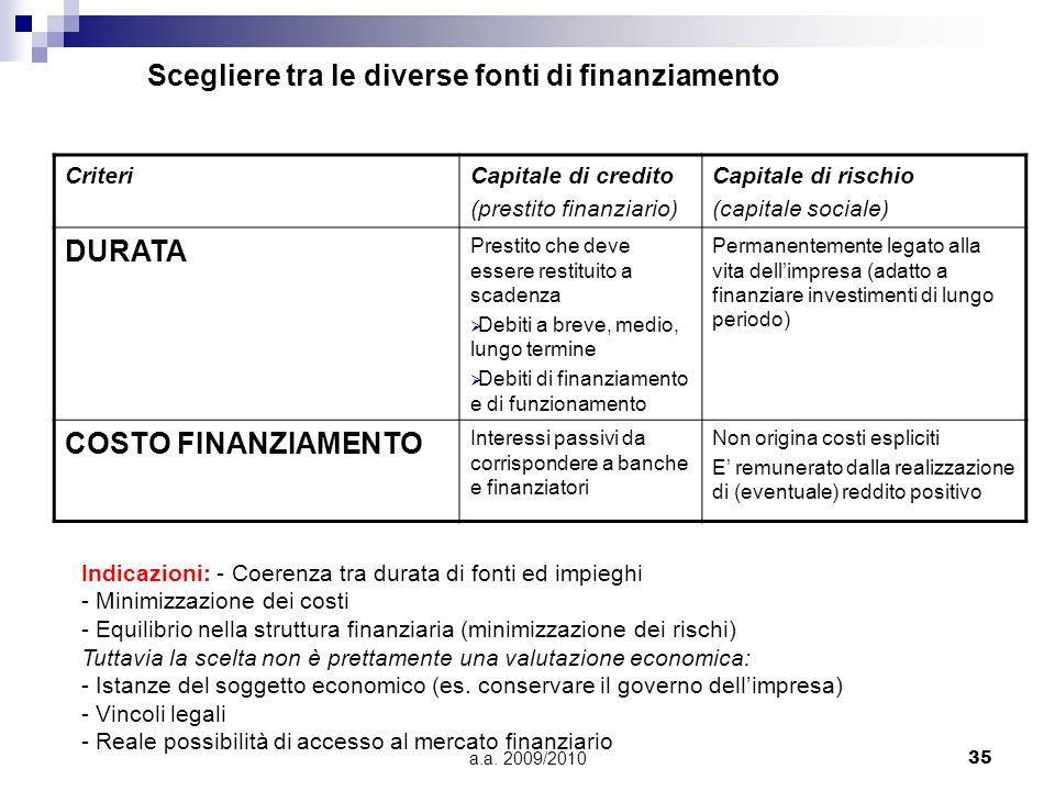 a.a. 2009/201035 Scegliere tra le diverse fonti di finanziamento CriteriCapitale di credito (prestito finanziario) Capitale di rischio (capitale socia