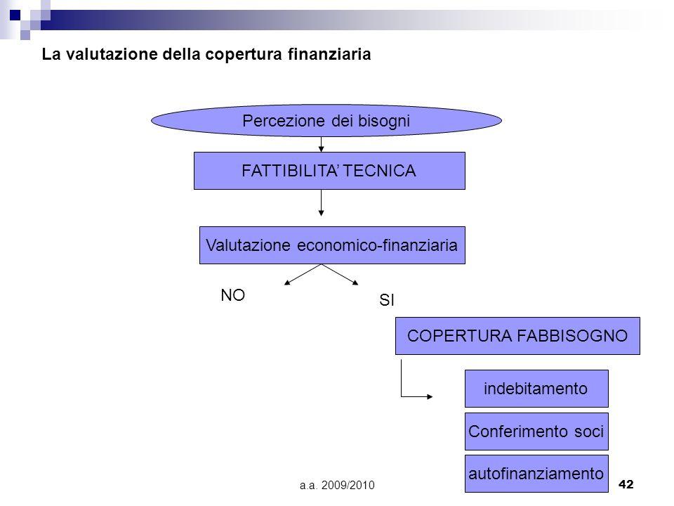 a.a. 2009/201042 La valutazione della copertura finanziaria Percezione dei bisogni FATTIBILITA TECNICA Valutazione economico-finanziaria COPERTURA FAB