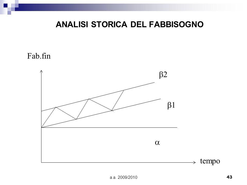 a.a. 2009/201043 ANALISI STORICA DEL FABBISOGNO Fab.fin tempo 1 2