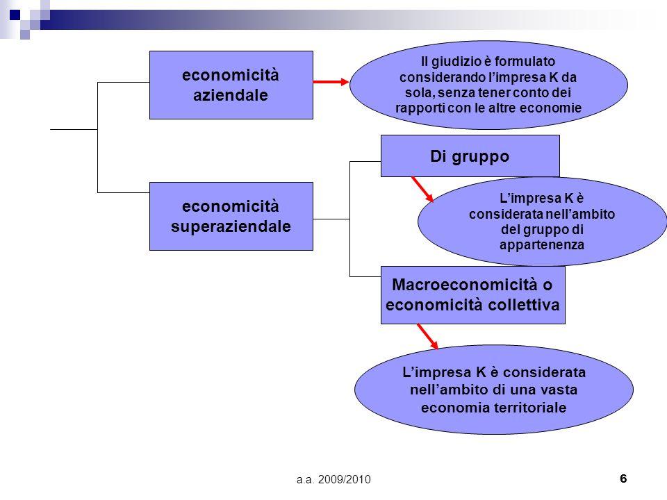 a.a. 2009/20106 economicità aziendale economicità superaziendale Il giudizio è formulato considerando limpresa K da sola, senza tener conto dei rappor