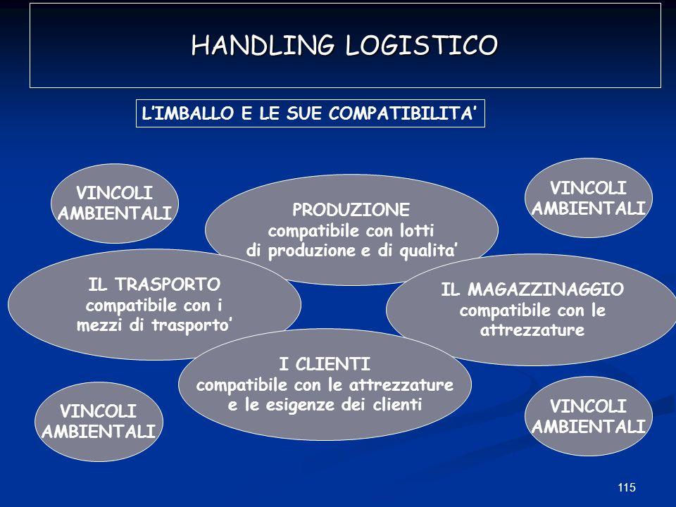 115 HANDLING LOGISTICO LIMBALLO E LE SUE COMPATIBILITA PRODUZIONE compatibile con lotti di produzione e di qualita IL TRASPORTO compatibile con i mezz