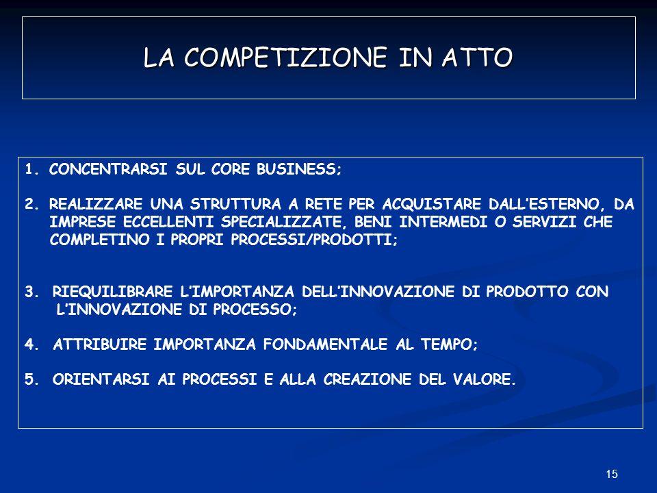 15 LA COMPETIZIONE IN ATTO 1.CONCENTRARSI SUL CORE BUSINESS; 2.REALIZZARE UNA STRUTTURA A RETE PER ACQUISTARE DALLESTERNO, DA IMPRESE ECCELLENTI SPECI
