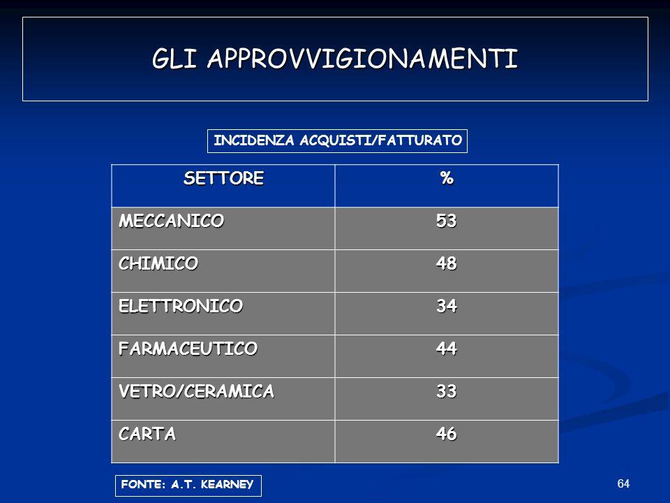 64 GLI APPROVVIGIONAMENTI SETTORE% MECCANICO53 CHIMICO48 ELETTRONICO34 FARMACEUTICO44 VETRO/CERAMICA33 CARTA46 INCIDENZA ACQUISTI/FATTURATO FONTE: A.T
