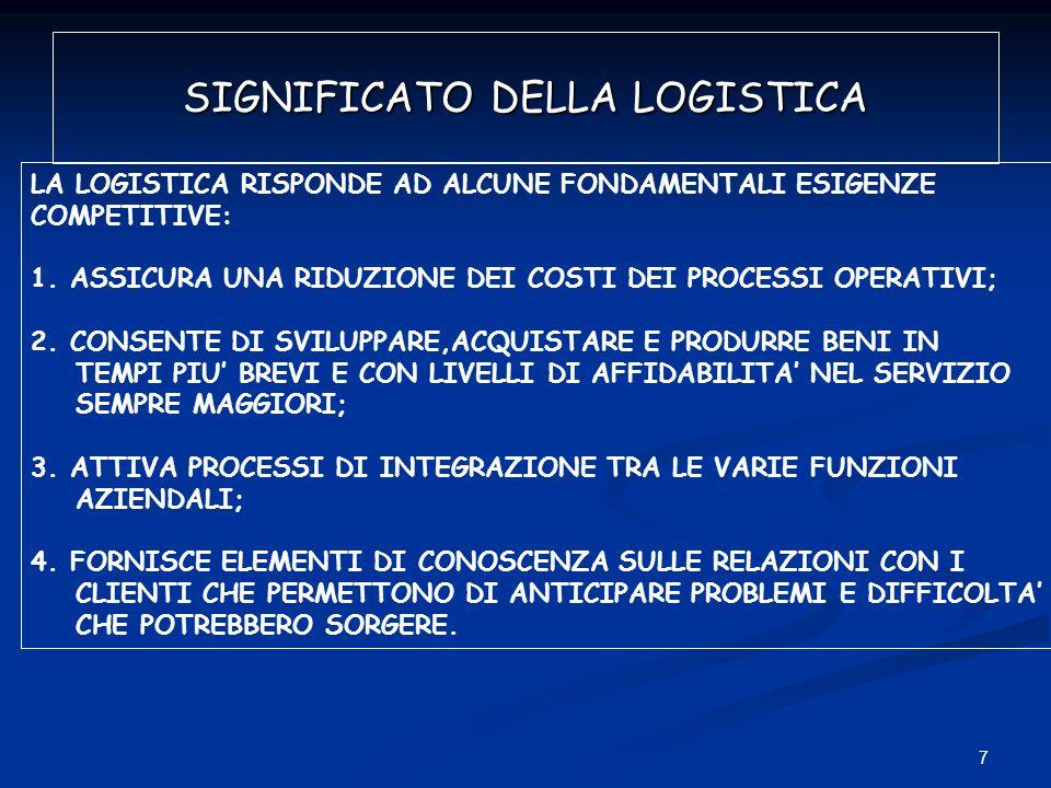7 SIGNIFICATO DELLA LOGISTICA LA LOGISTICA RISPONDE AD ALCUNE FONDAMENTALI ESIGENZE COMPETITIVE: 1.ASSICURA UNA RIDUZIONE DEI COSTI DEI PROCESSI OPERA