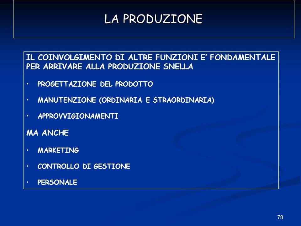 78 LA PRODUZIONE IL COINVOLGIMENTO DI ALTRE FUNZIONI E FONDAMENTALE PER ARRIVARE ALLA PRODUZIONE SNELLA PROGETTAZIONE DEL PRODOTTO MANUTENZIONE (ORDIN