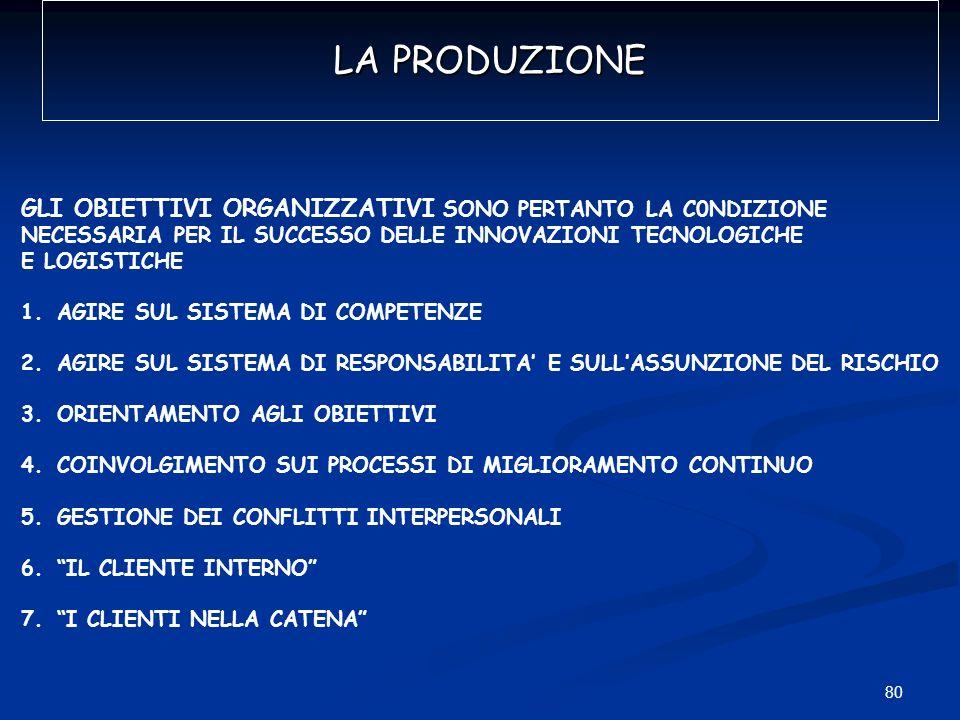 80 LA PRODUZIONE GLI OBIETTIVI ORGANIZZATIVI SONO PERTANTO LA C0NDIZIONE NECESSARIA PER IL SUCCESSO DELLE INNOVAZIONI TECNOLOGICHE E LOGISTICHE 1.AGIR