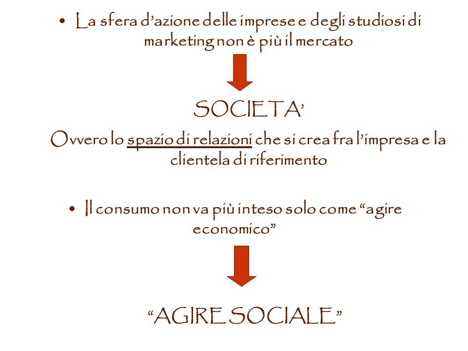 La sfera dazione delle imprese e degli studiosi di marketing non è più il mercato SOCIETA Ovvero lo spazio di relazioni che si crea fra limpresa e la clientela di riferimento Il consumo non va più inteso solo come agire economico AGIRE SOCIALE