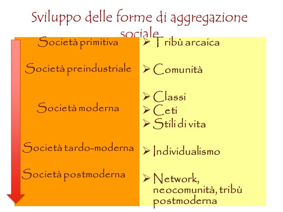 Sviluppo delle forme di aggregazione sociale Tribù arcaica Comunità Classi Ceti Stili di vita Individualismo Network, neocomunità, tribù postmoderna