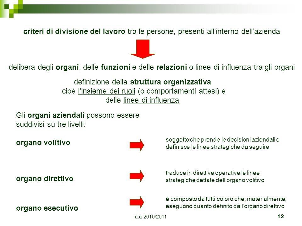 a.a 2010/2011 12 criteri di divisione del lavoro tra le persone, presenti allinterno dellazienda delibera degli organi, delle funzioni e delle relazio