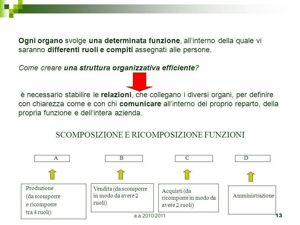 a.a 2010/2011 13 SCOMPOSIZIONE E RICOMPOSIZIONE FUNZIONI A B C D Produzione (da scomporre e ricomporre tra 4 ruoli) Vendita (da scomporre in modo da a