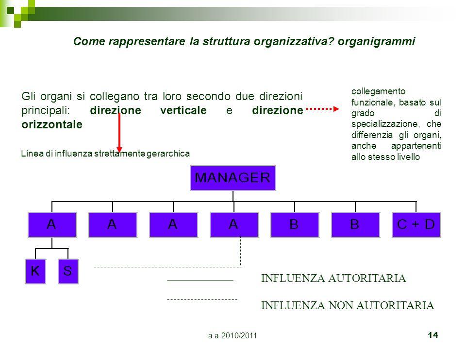 a.a 2010/2011 14 INFLUENZA AUTORITARIA INFLUENZA NON AUTORITARIA Come rappresentare la struttura organizzativa? organigrammi Gli organi si collegano t