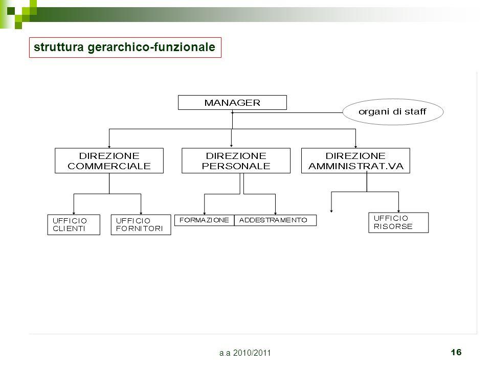 a.a 2010/2011 16 struttura gerarchico-funzionale