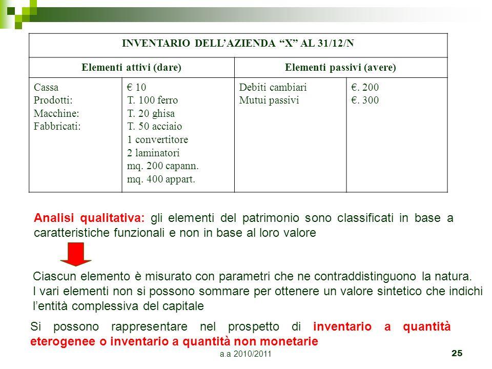 a.a 2010/2011 25 INVENTARIO DELLAZIENDA X AL 31/12/N Elementi attivi (dare)Elementi passivi (avere) Cassa Prodotti: Macchine: Fabbricati: 10 T. 100 fe
