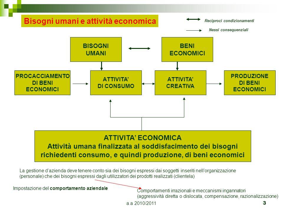 a.a 2010/2011 3 Bisogni umani e attività economica BISOGNI UMANI BENI ECONOMICI PROCACCIAMENTO DI BENI ECONOMICI ATTIVITA DI CONSUMO ATTIVITA CREATIVA