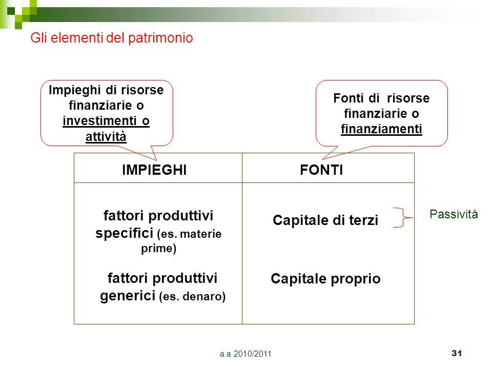 a.a 2010/2011 31 Gli elementi del patrimonio IMPIEGHIFONTI Fonti di risorse finanziarie o finanziamenti Impieghi di risorse finanziarie o investimenti
