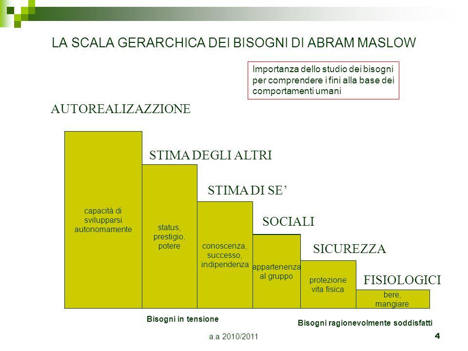 a.a 2010/2011 4 LA SCALA GERARCHICA DEI BISOGNI DI ABRAM MASLOW AUTOREALIZAZZIONE STIMA DEGLI ALTRI STIMA DI SE SOCIALI SICUREZZA FISIOLOGICI capacità