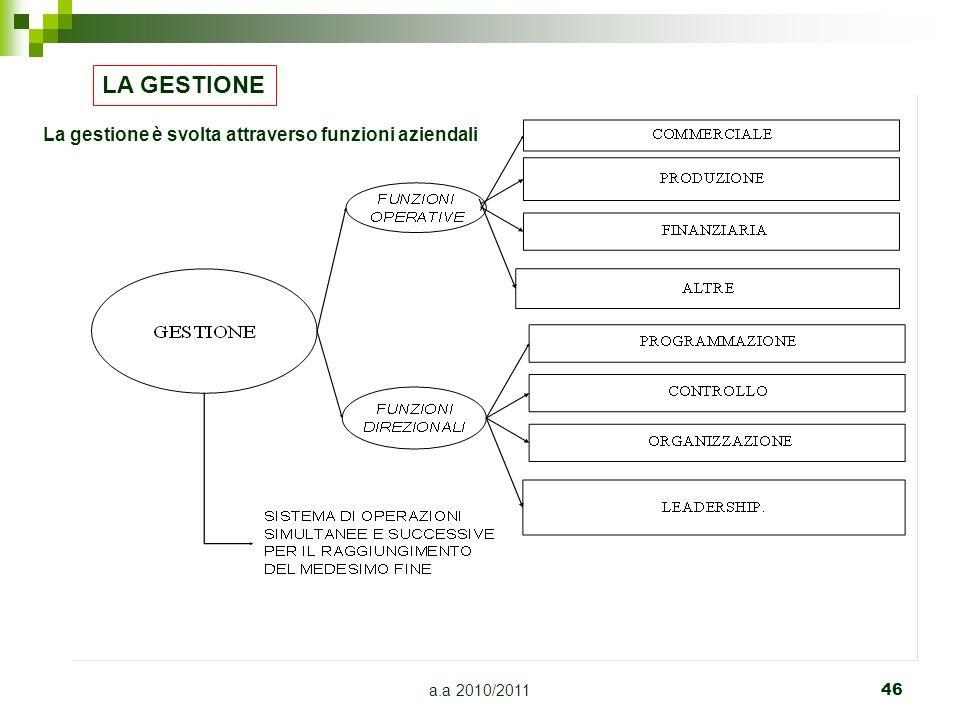 a.a 2010/2011 46 LA GESTIONE La gestione è svolta attraverso funzioni aziendali