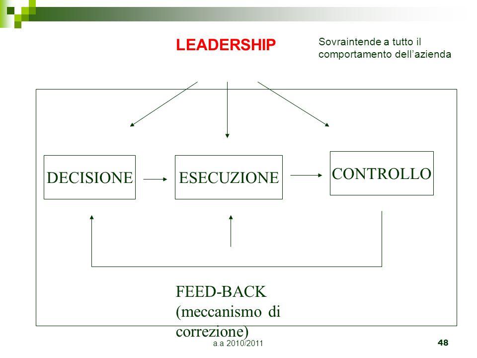 a.a 2010/2011 48 DECISIONEESECUZIONE CONTROLLO FEED-BACK (meccanismo di correzione) LEADERSHIP Sovraintende a tutto il comportamento dellazienda