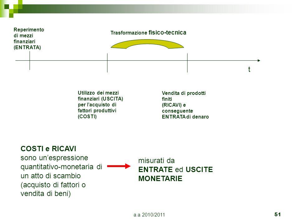 a.a 2010/2011 51 t Reperimento di mezzi finanziari (ENTRATA) Utilizzo dei mezzi finanziari (USCITA) per lacquisto di fattori produttivi (COSTI) Vendit