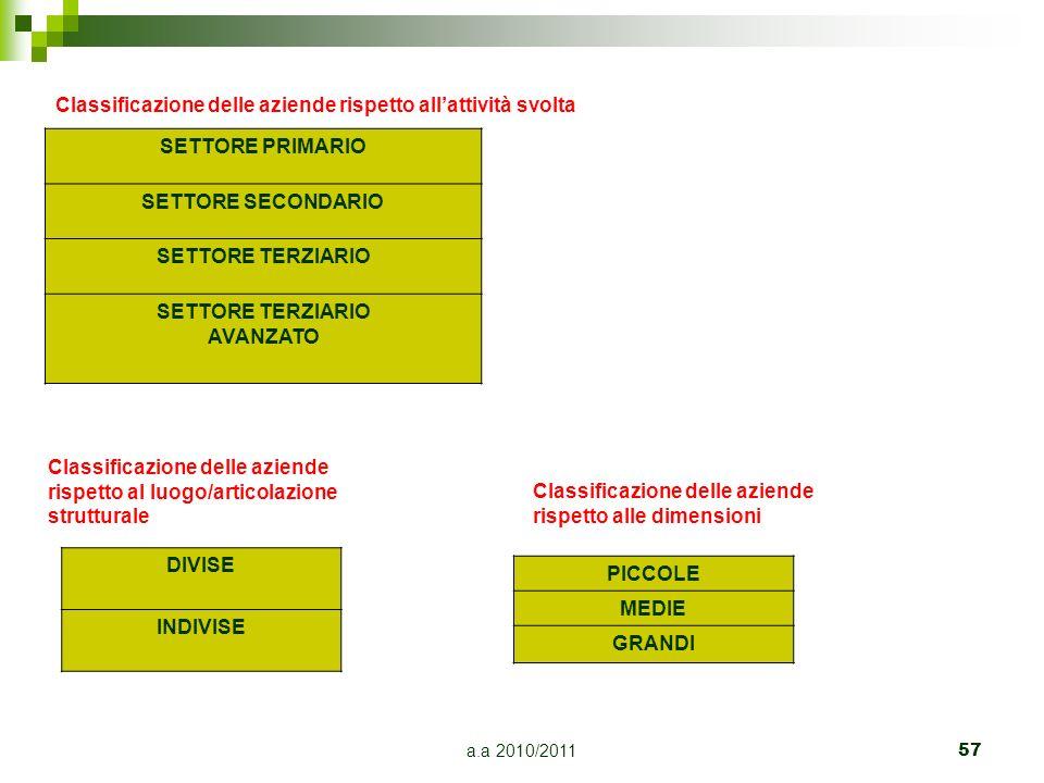 a.a 2010/2011 57 Classificazione delle aziende rispetto allattività svolta SETTORE PRIMARIO SETTORE SECONDARIO SETTORE TERZIARIO AVANZATO Classificazi