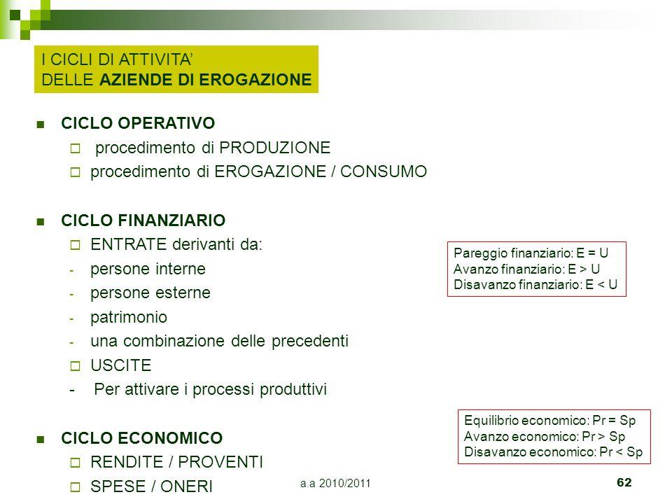 a.a 2010/2011 62 CICLO OPERATIVO procedimento di PRODUZIONE procedimento di EROGAZIONE / CONSUMO CICLO FINANZIARIO ENTRATE derivanti da: - persone int