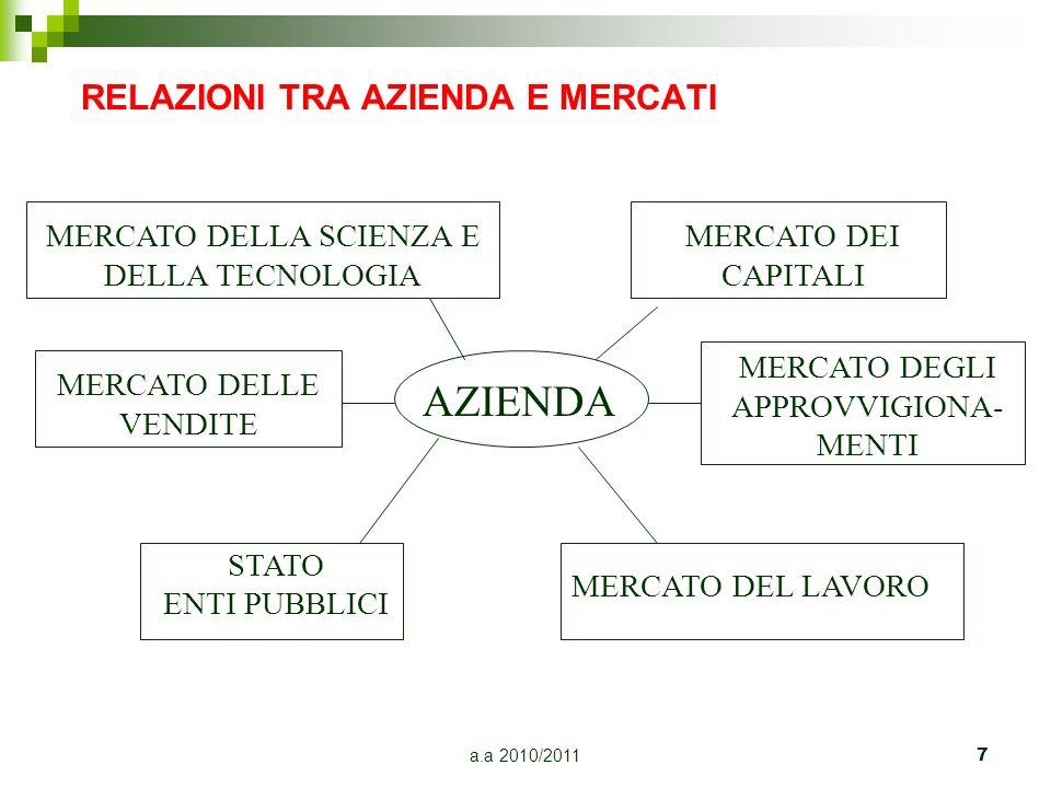 a.a 2010/2011 7 RELAZIONI TRA AZIENDA E MERCATI AZIENDA MERCATO DELLA SCIENZA E DELLA TECNOLOGIA MERCATO DELLE VENDITE STATO ENTI PUBBLICI MERCATO DEL