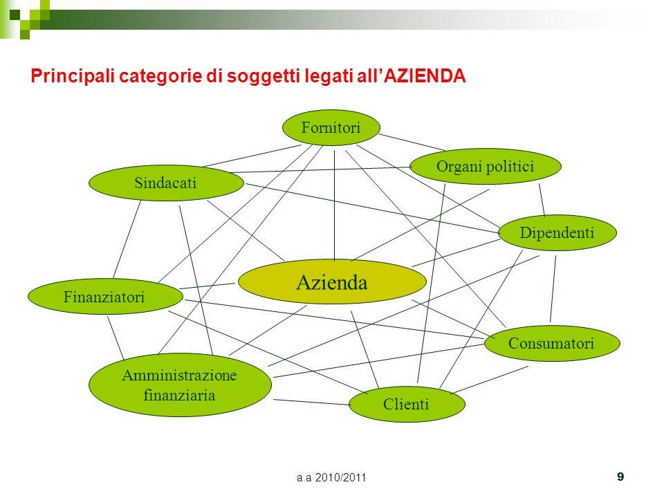 a.a 2010/2011 9 Principali categorie di soggetti legati allAZIENDA Azienda Fornitori Organi politici Dipendenti Clienti Consumatori Amministrazione fi