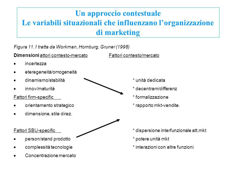 Un approccio contestuale Le variabili situazionali che influenzano lorganizzazione di marketing Figura 11.1 tratta da Workman, Homburg, Gruner (1998)