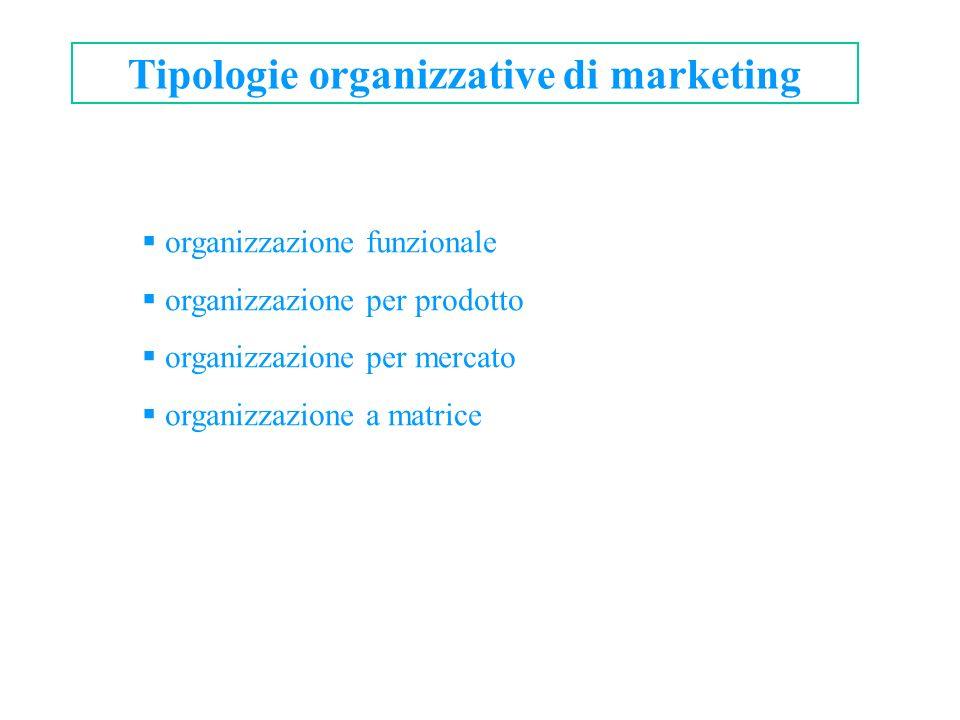 Tipologie organizzative di marketing organizzazione funzionale organizzazione per prodotto organizzazione per mercato organizzazione a matrice