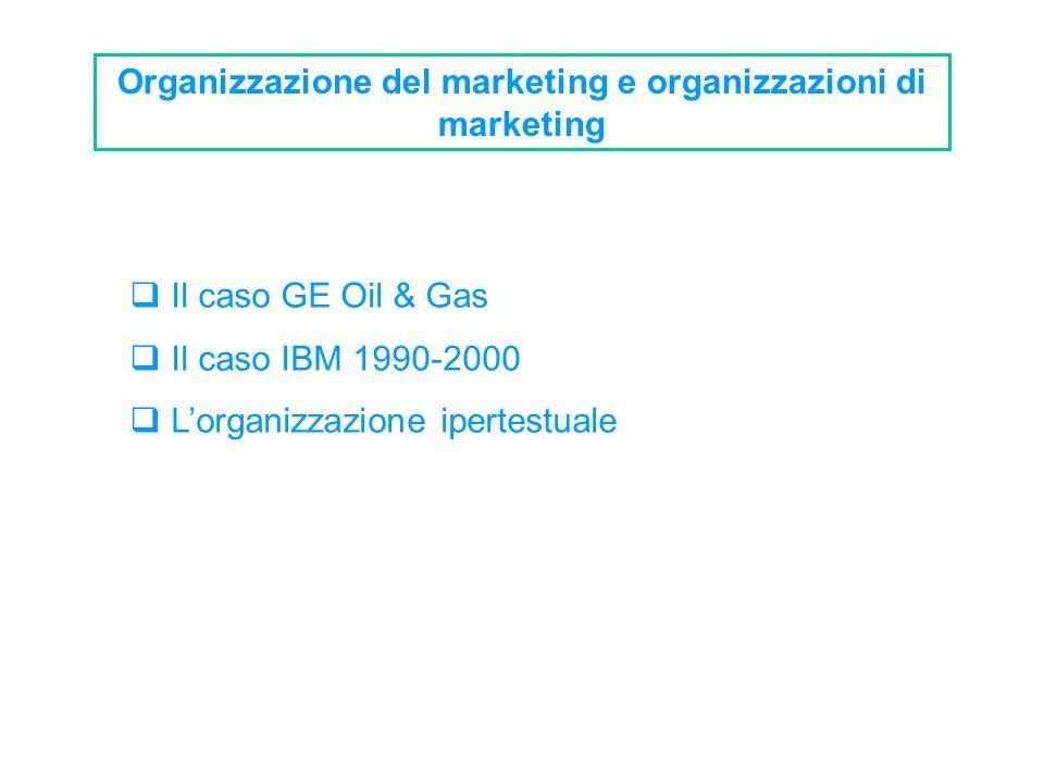 Organizzazione del marketing e organizzazioni di marketing Il caso GE Oil & Gas Il caso IBM 1990-2000 Lorganizzazione ipertestuale
