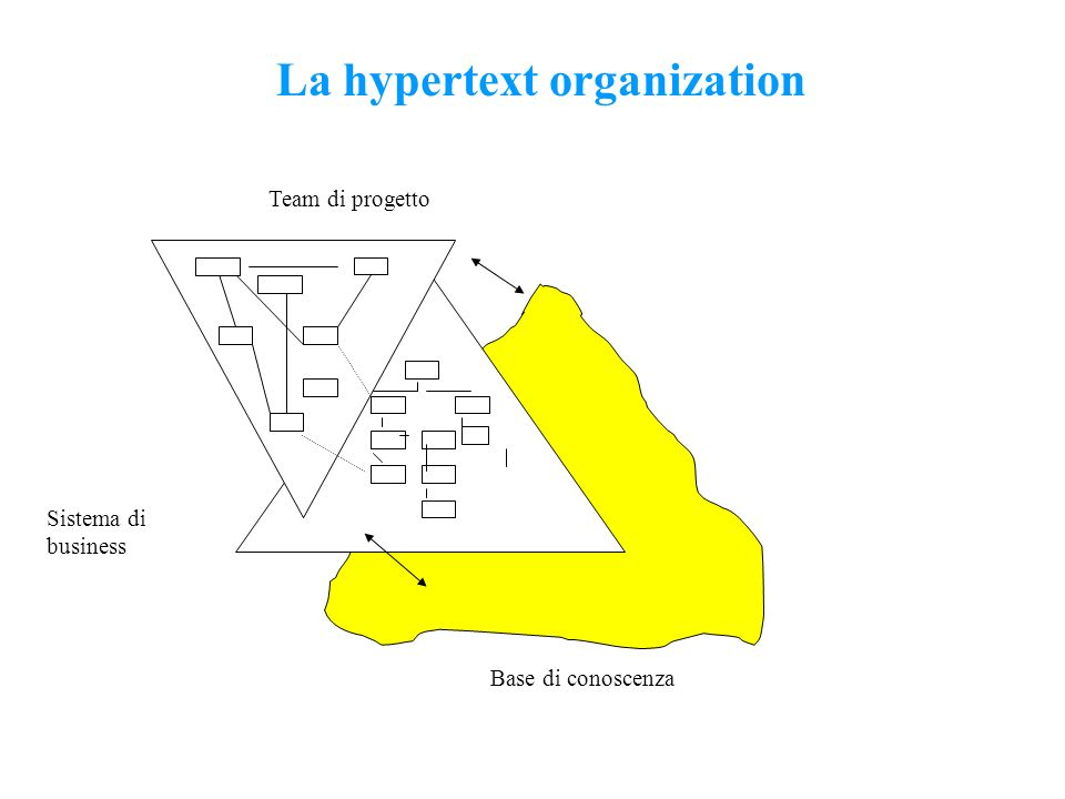 La hypertext organization Team di progetto Sistema di business Base di conoscenza