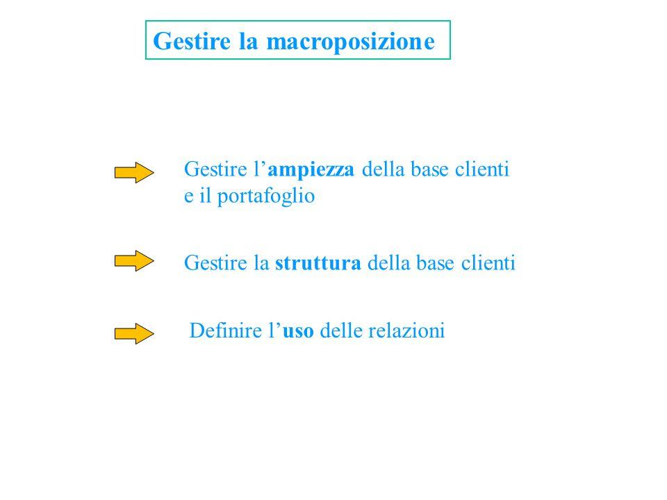 Gestire la macroposizione Gestire lampiezza della base clienti e il portafoglio Gestire la struttura della base clienti Definire luso delle relazioni