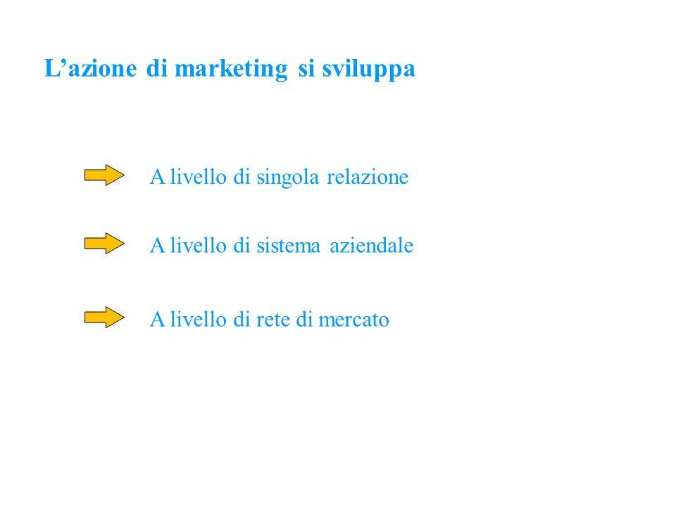 Lassetto organizzativo del marketing