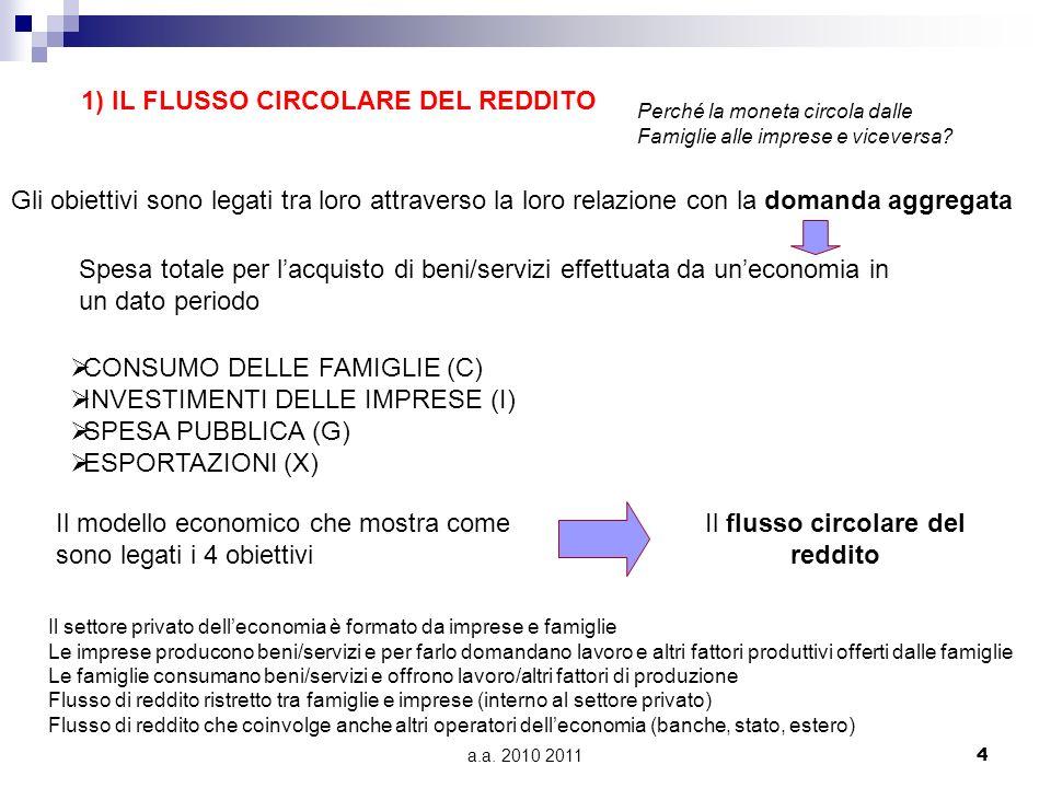 a.a. 2010 20114 1) IL FLUSSO CIRCOLARE DEL REDDITO Perché la moneta circola dalle Famiglie alle imprese e viceversa? Gli obiettivi sono legati tra lor