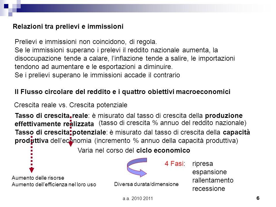 a.a. 2010 20116 Relazioni tra prelievi e immissioni Prelievi e immissioni non coincidono, di regola. Se le immissioni superano i prelevi il reddito na