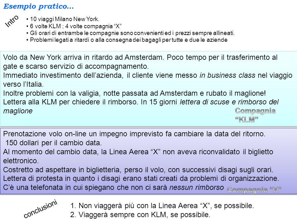 Esempio pratico… Intro 10 viaggi Milano New York. 6 volte KLM ; 4 volte compagnia X Gli orari di entrambe le compagnie sono convenienti ed i prezzi se