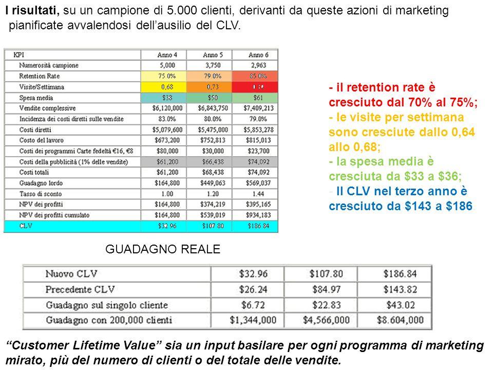 Customer Lifetime Value sia un input basilare per ogni programma di marketing mirato, più del numero di clienti o del totale delle vendite. I risultat