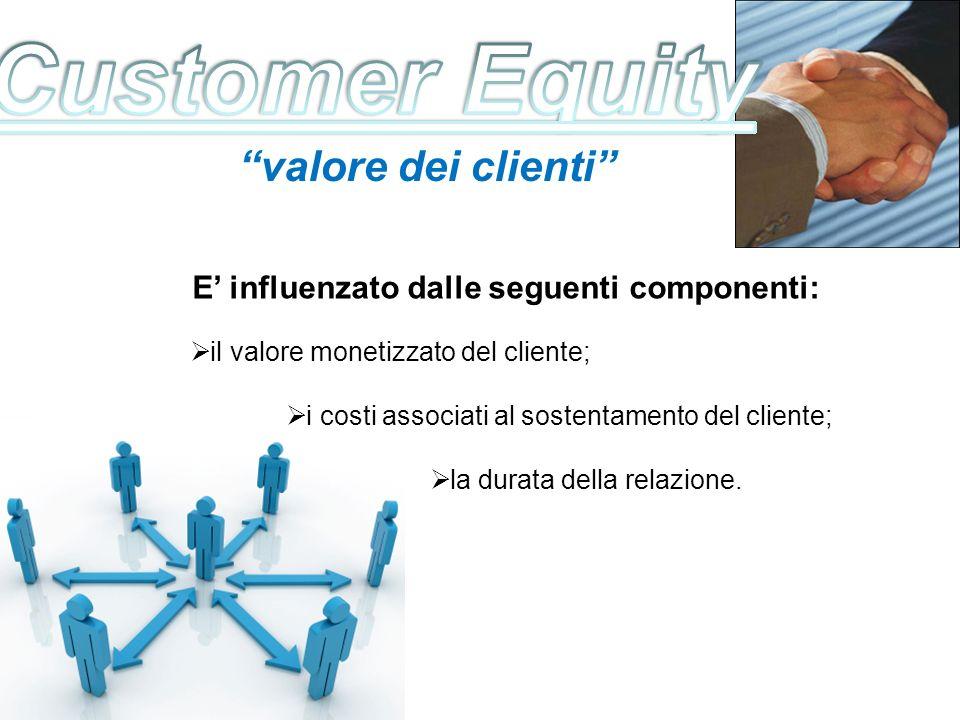 valore dei clienti E influenzato dalle seguenti componenti: il valore monetizzato del cliente; i costi associati al sostentamento del cliente; la dura
