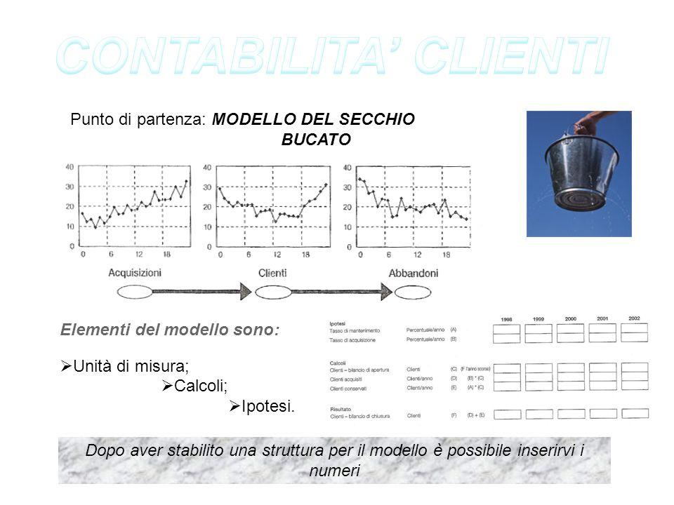 Punto di partenza: MODELLO DEL SECCHIO BUCATO Elementi del modello sono: Unità di misura; Calcoli; Ipotesi. Dopo aver stabilito una struttura per il m