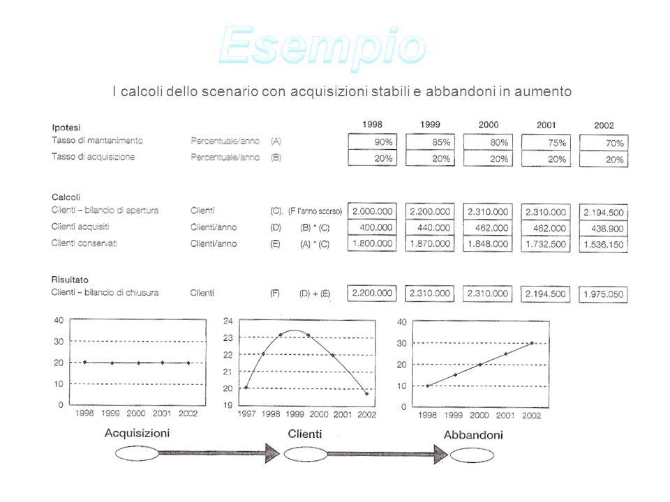 I calcoli dello scenario con acquisizioni stabili e abbandoni in aumento